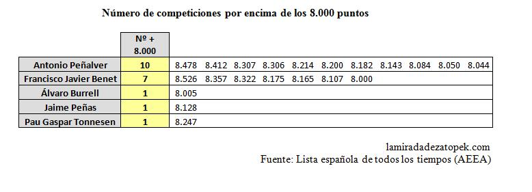 numero competiciones